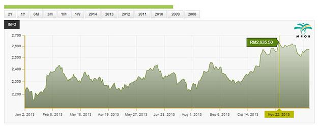 Variación de precios del aceite de palma durante 2013- Fuente: Official Portal of Malaysian Palm Oil Board