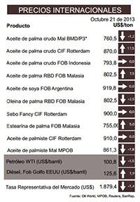 Precios Internacionales del aceite de palma